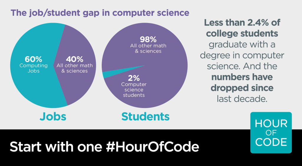 Hour of Code infographic