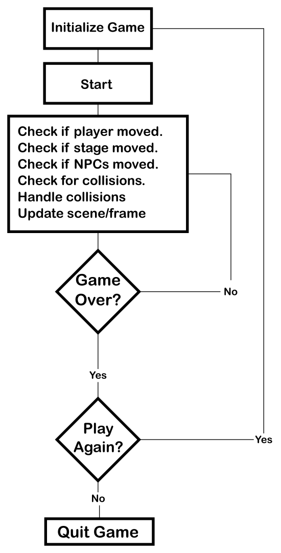 Game Loop Flowchart